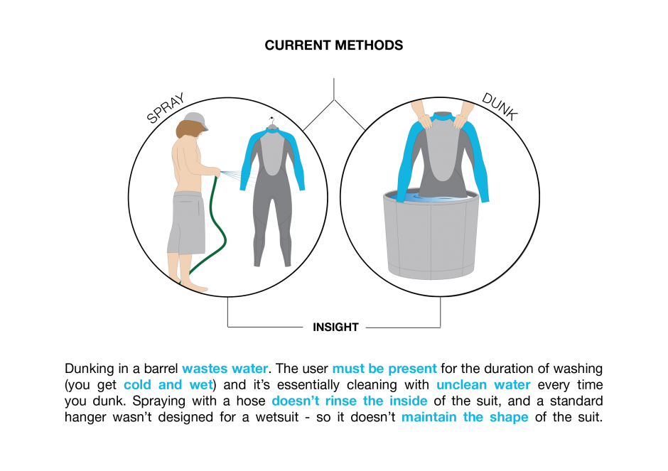 bully wetsuit washer